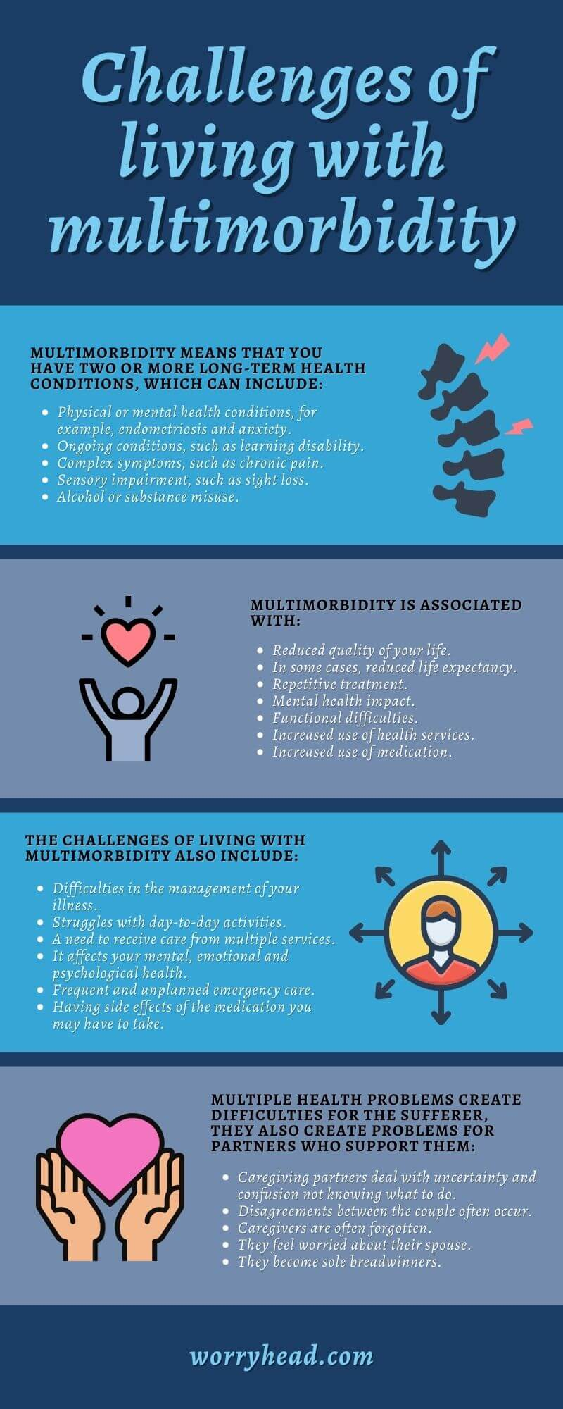 Challenges of living with multimorbidity infographic