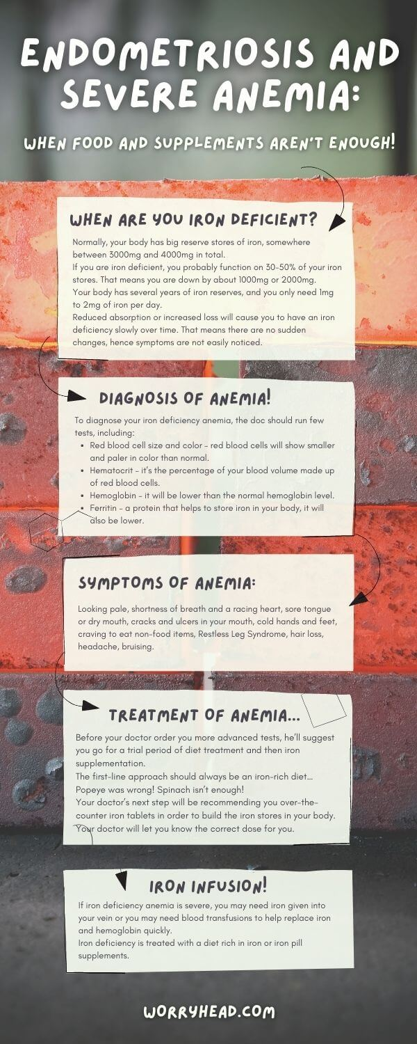 Endometriosis and severe anemia infographic