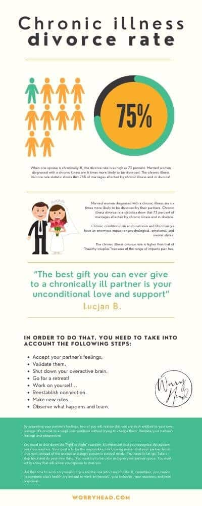 Chronic illness divorce rate small infographic